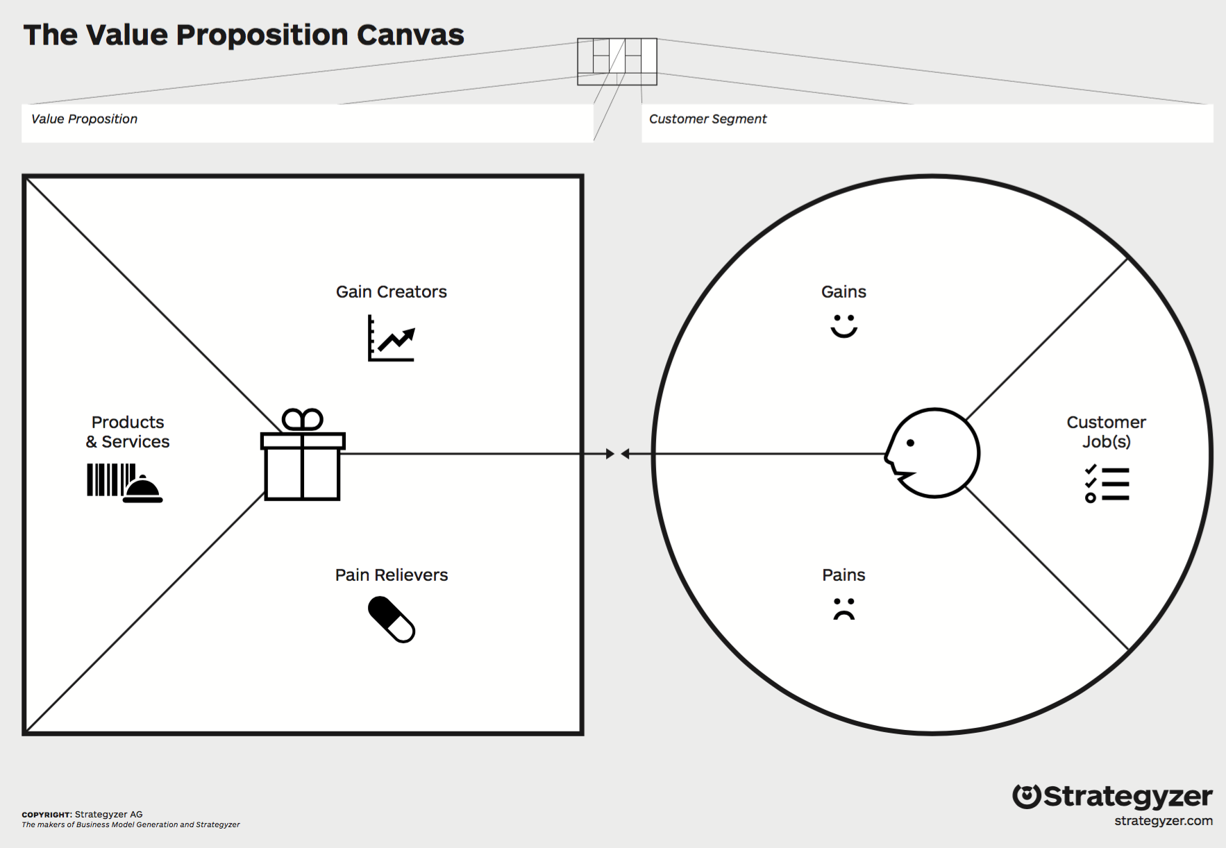 Alex Osterwalderin Value Proposition Canvas. Kuva sivustolta strategyzer.com.