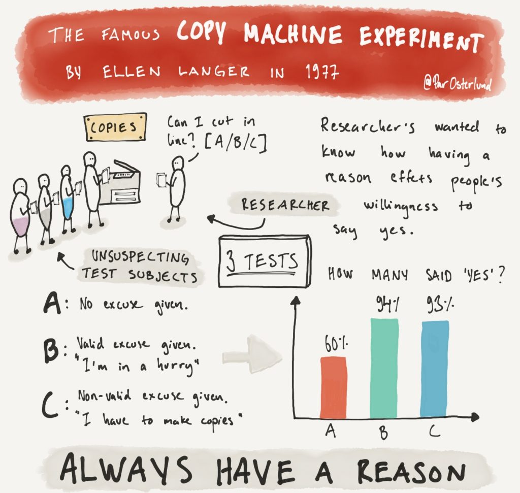 Sketchnote summary of the 1977 Copy Machine experiment by Ellen Langer et al.