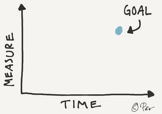 A goal is measurable and time-bound