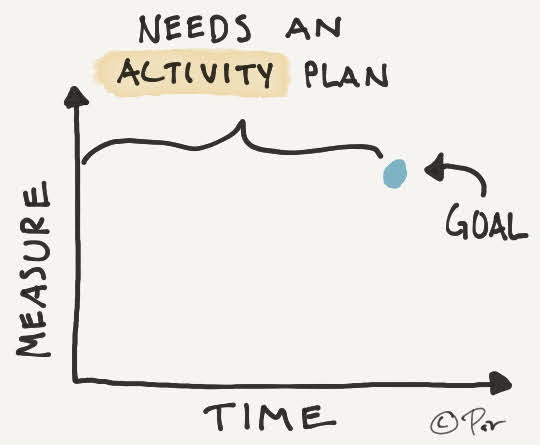 Without an action plan a goal is just a dream