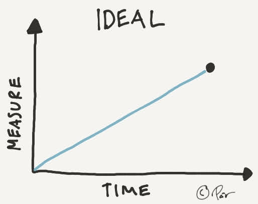 Ideally, one would make linear and steady progress towards a goal
